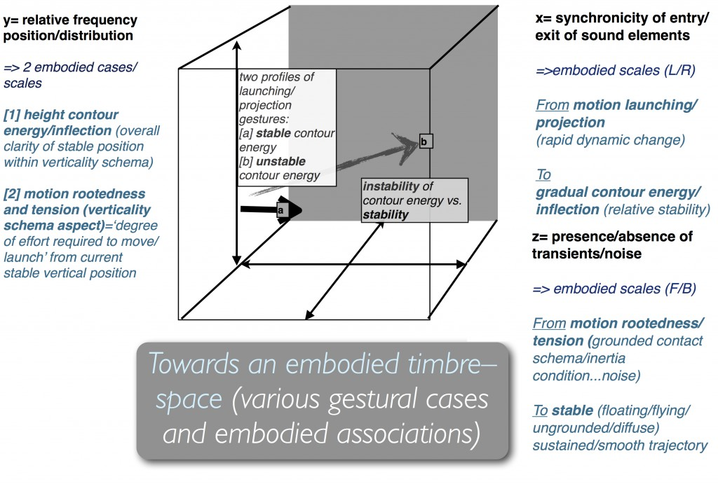 towards an embodied timbre space