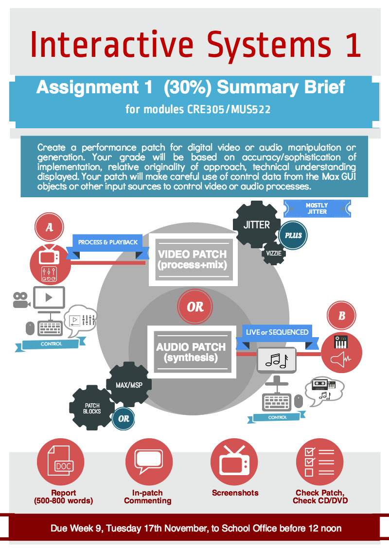 CRE305 MUS522 infographic brief assignment 1