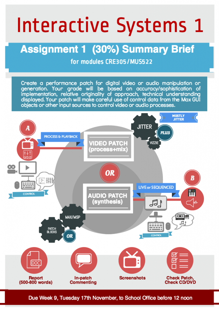 CRE305 infographic brief assignment 1